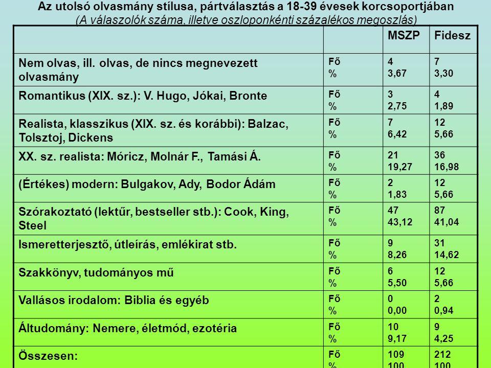 Az utolsó olvasmány stílusa, pártválasztás a 18-39 évesek korcsoportjában (A válaszolók száma, illetve oszloponkénti százalékos megoszlás) MSZPFidesz Nem olvas, ill.