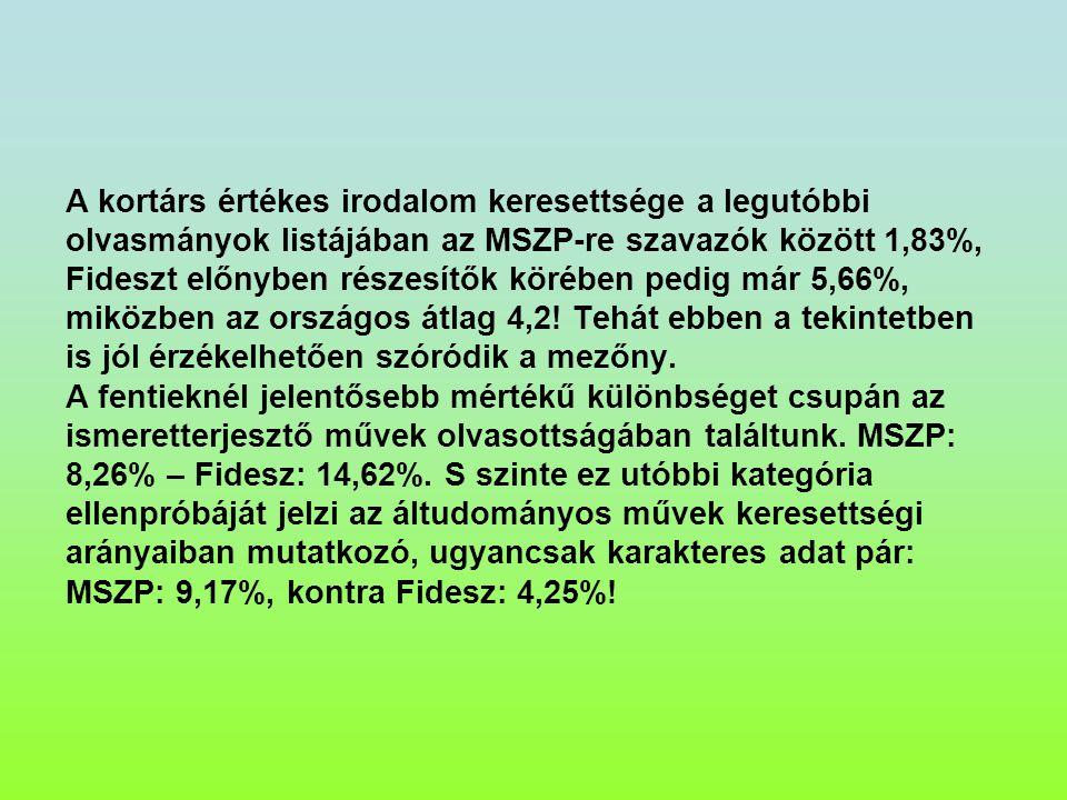 A kortárs értékes irodalom keresettsége a legutóbbi olvasmányok listájában az MSZP-re szavazók között 1,83%, Fideszt előnyben részesítők körében pedig már 5,66%, miközben az országos átlag 4,2.