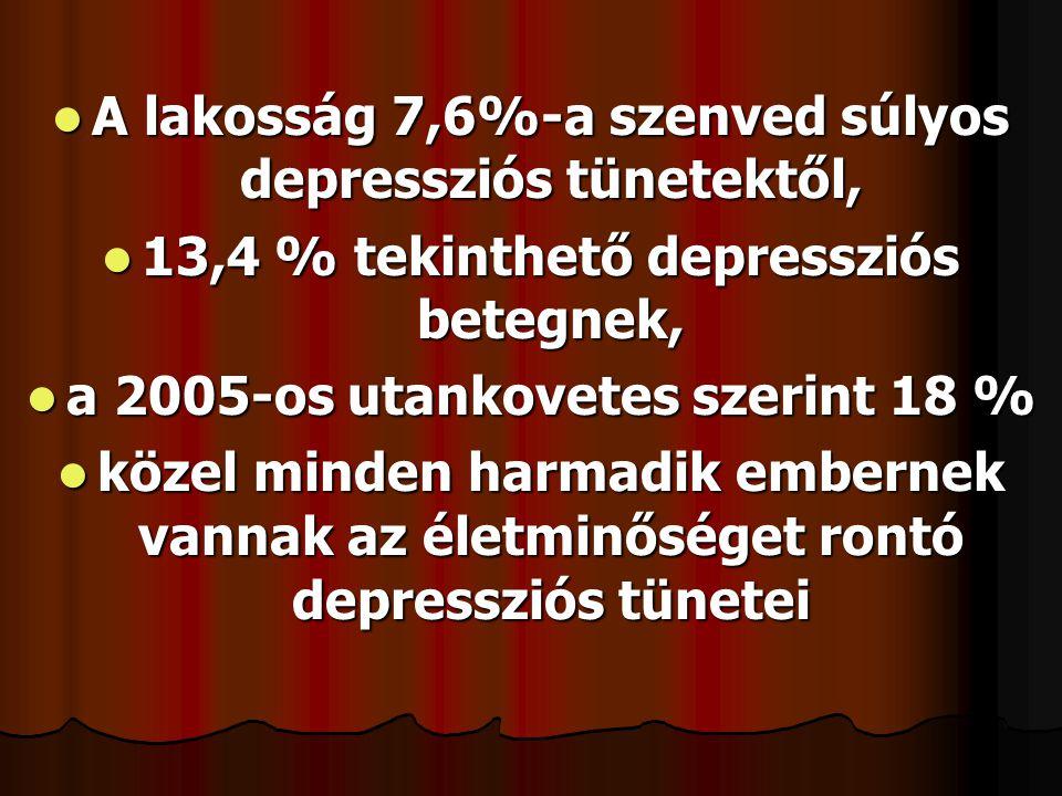  A lakosság 7,6%-a szenved súlyos depressziós tünetektől,  13,4 % tekinthető depressziós betegnek,  a 2005-os utankovetes szerint 18 %  közel mind