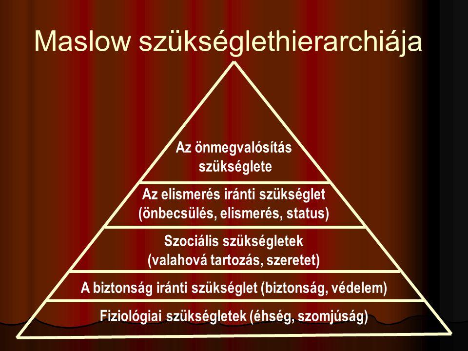 Maslow szükséglethierarchiája Az önmegvalósítás szükséglete Az elismerés iránti szükséglet (önbecsülés, elismerés, status) Szociális szükségletek (val