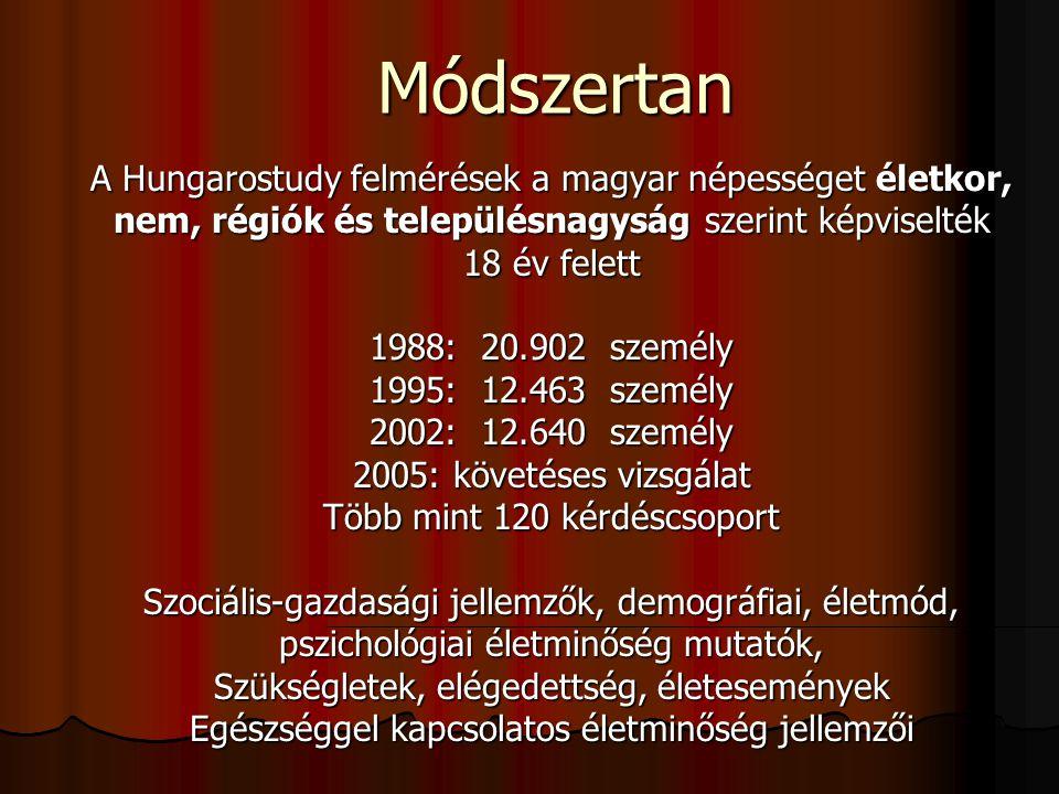 Módszertan A Hungarostudy felmérések a magyar népességet életkor, nem, régiók és településnagyság szerint képviselték 18 év felett 1988: 20.902 személ