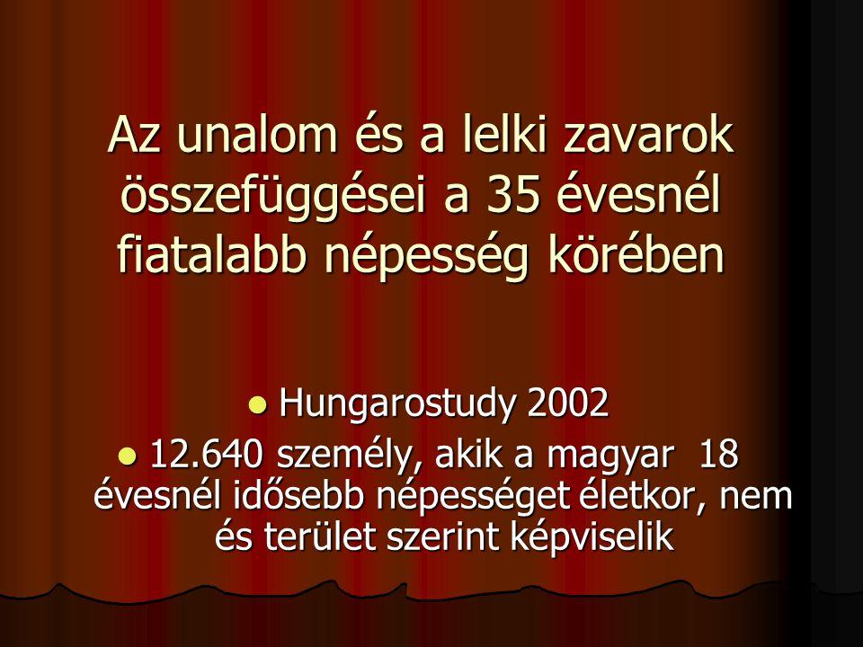 Az unalom és a lelki zavarok összefüggései a 35 évesnél fiatalabb népesség körében  Hungarostudy 2002  12.640 személy, akik a magyar 18 évesnél idős