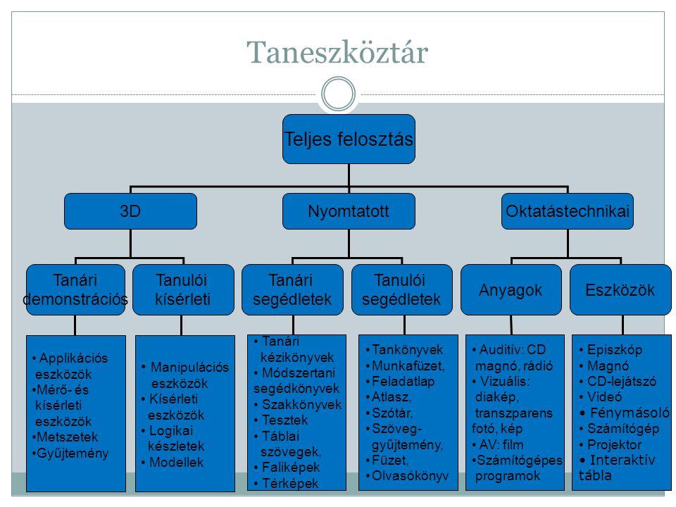 Portálok, közösségi oldalak, blogok tanároknak  Sulinet Portál: http://sulinet.huhttp://sulinet.hu  Realika: http://realika.educatio.huhttp://realika.educatio.hu  Apertus linktár: http://linktar.apertus.hu/http://linktar.apertus.hu/  Aula Oktatási Internetfigyelő: http://aula.info.hu/http://aula.info.hu/  Suliháló - Iskolai Információs Portál: http://sulihalo.hu/http://sulihalo.hu/  Interaktív Oktatástechnika Portál: http://www.iot.hu/http://www.iot.hu/  Tanárblog - az IKT Portál:http://tanarblog.huhttp://tanarblog.hu  Innovatív Tanárok Közössége: http://itn.hu/http://itn.hu/  Web 2.0 az iskolában blog (angol nyelven): http://web20classroom.blogspot.com/http://web20classroom.blogspot.com/  Classroom 2.0 közösség (angol nyelven): http://www.classroom20.com/http://www.classroom20.com/  Módszertani ötletgyűjtemény: http://www.tpf.hu/pages/idea/index.php?page_id=375 http://www.tpf.hu/pages/idea/index.php?page_id=375  IKT - MOZAIK - Kézikönyv pedagógusoknak a számítógép tanórai alkalmazásához: http://www.ofi.hu/kiadvanyaink/ikt-mozaik-kezikonyv http://www.ofi.hu/kiadvanyaink/ikt-mozaik-kezikonyv