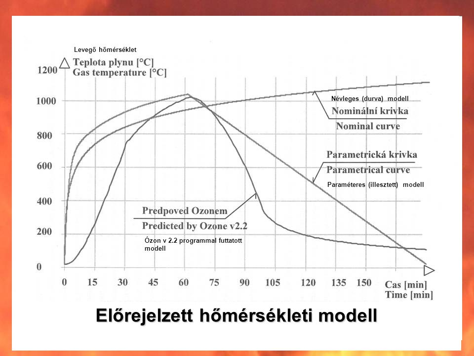 Levegő hőmérséklet Ózon v 2.2 programmal futtatott modell Névleges (durva) modell Paraméteres (illesztett) modell Előrejelzett hőmérsékleti modell