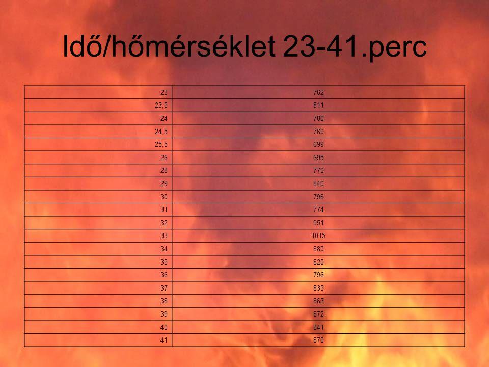 Idő/hőmérséklet 23-41.perc 23762 23,5811 24780 24,5760 25,5699 26695 28770 29840 30798 31774 32951 331015 34880 35820 36796 37835 38863 39872 40841 41870