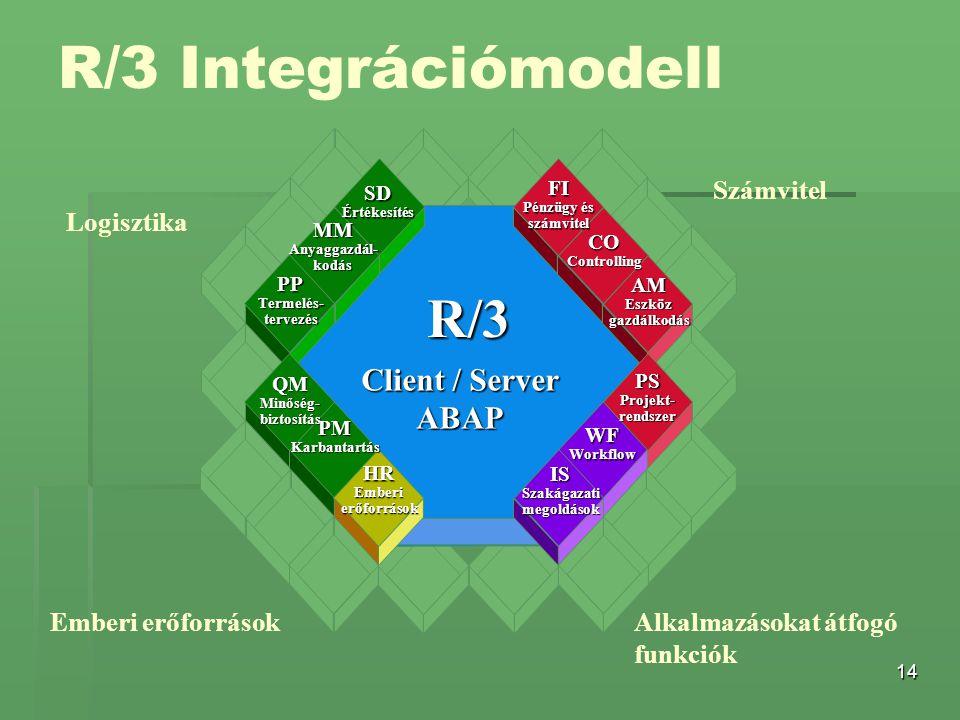14 R/3 Client / Server ABAP COControlling AMEszközgazdálkodás PSProjekt-rendszer WFWorkflow ISSzakágazatimegoldások HREmberierőforrások SDÉrtékesítés