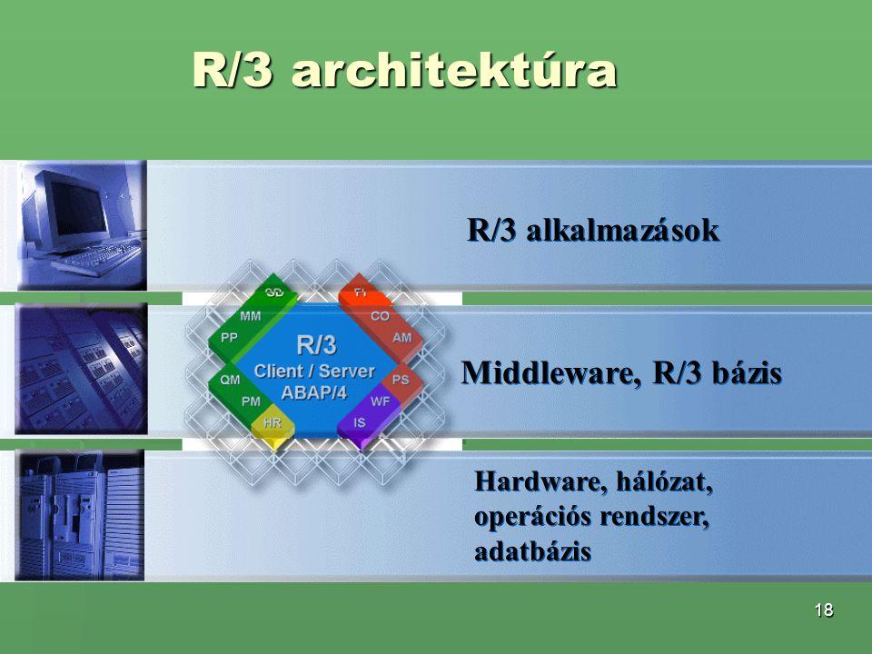 18 Middleware, R/3 bázis R/3 architektúra R/3 alkalmazások Hardware, hálózat, operációs rendszer, adatbázis Hardware, hálózat, operációs rendszer, ada