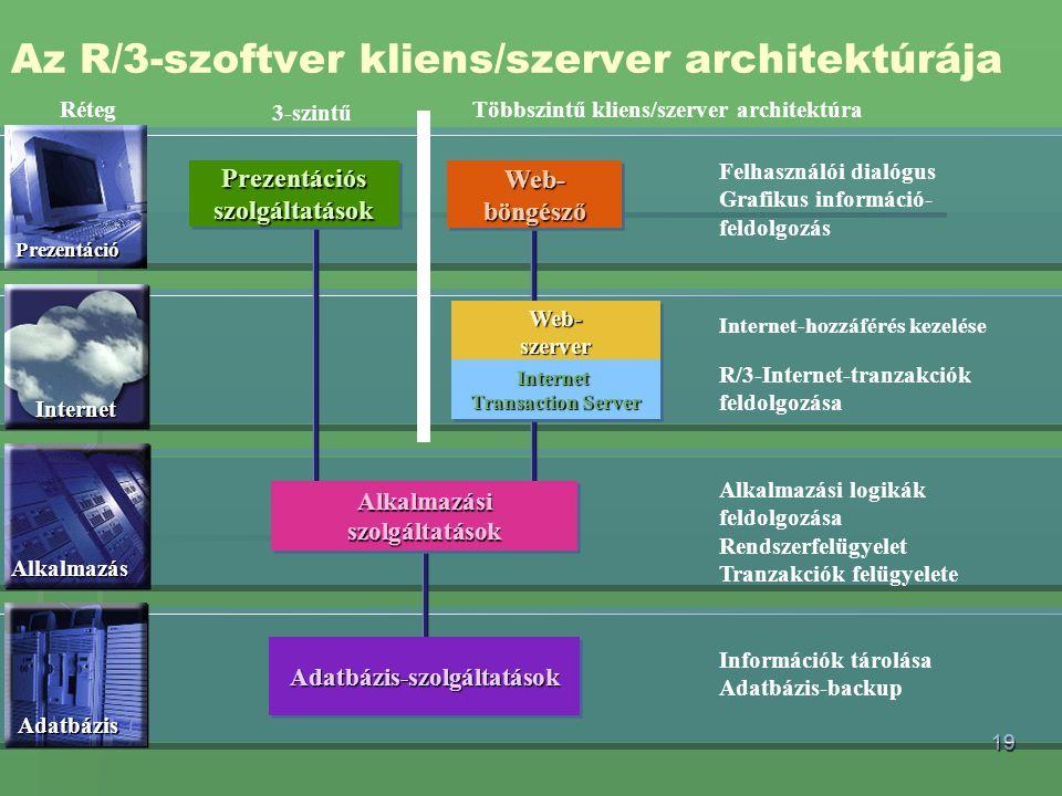 19 Adatbázis-szolgáltatásokAdatbázis-szolgáltatások Application Services PrezentációsszolgáltatásokPrezentációsszolgáltatásokWeb-böngészőWeb-böngésző