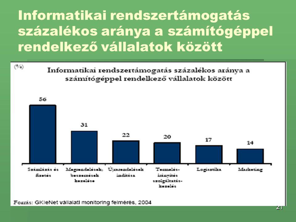 21 Informatikai rendszertámogatás százalékos aránya a számítógéppel rendelkező vállalatok között