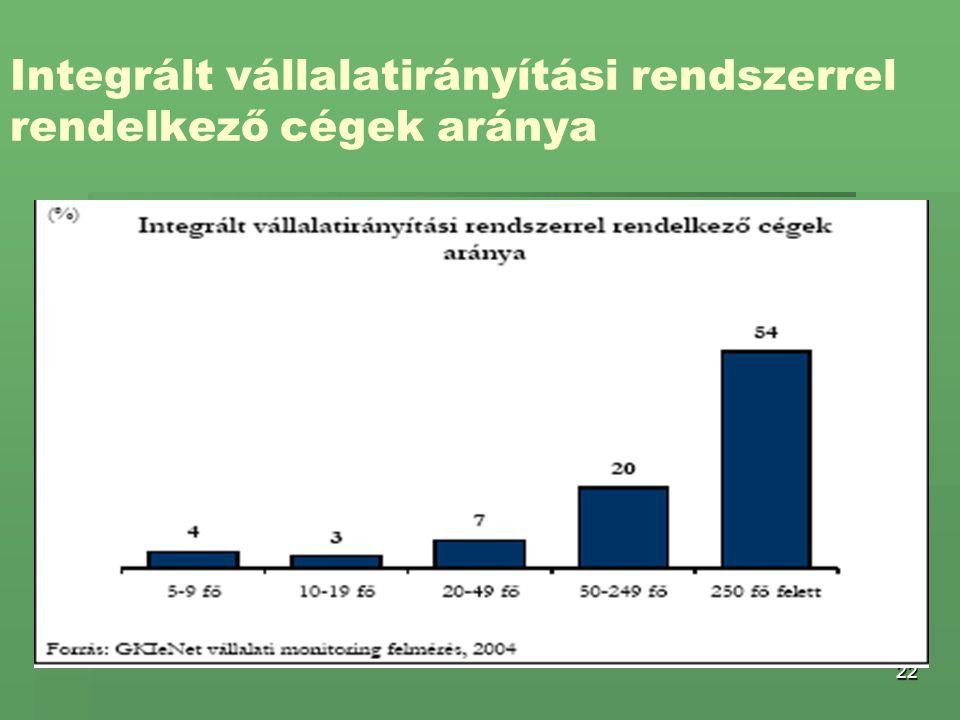 22 Integrált vállalatirányítási rendszerrel rendelkező cégek aránya