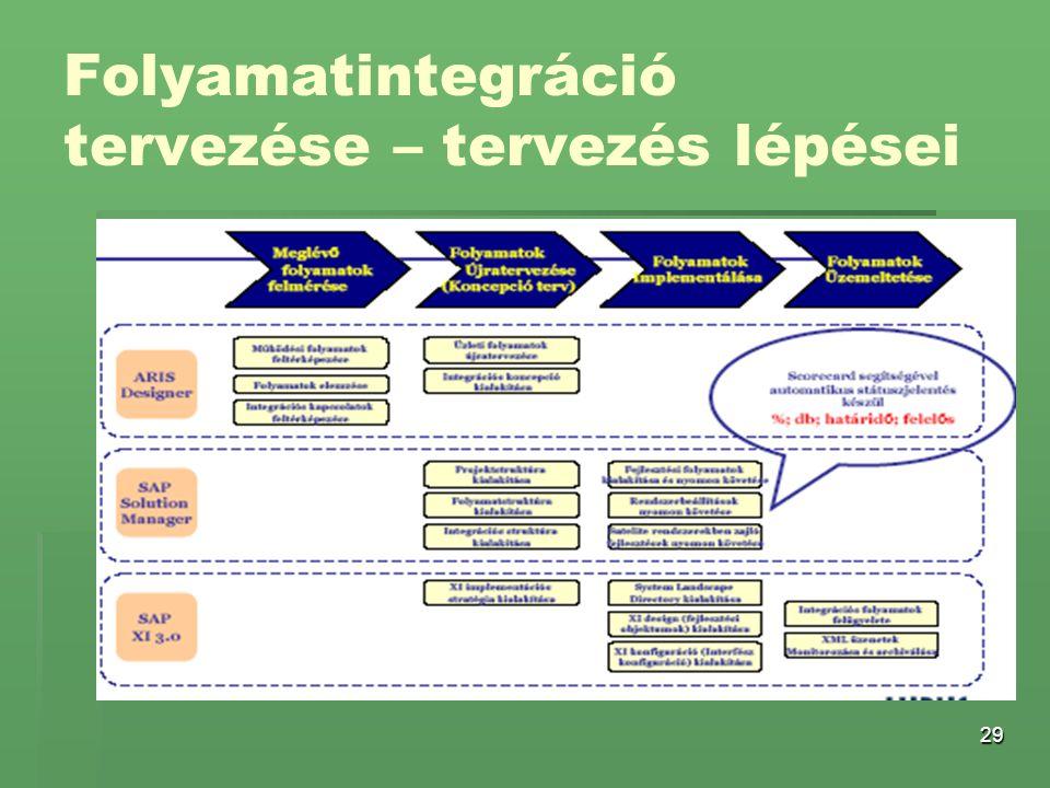 29 Folyamatintegráció tervezése – tervezés lépései