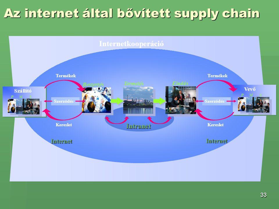33 Az internet által bővített supply chain Beszerzés Termelés Eladás Szerződés Kereslet Termékek P M S Szállító P M S Vevő Szerződés Kereslet Termékek