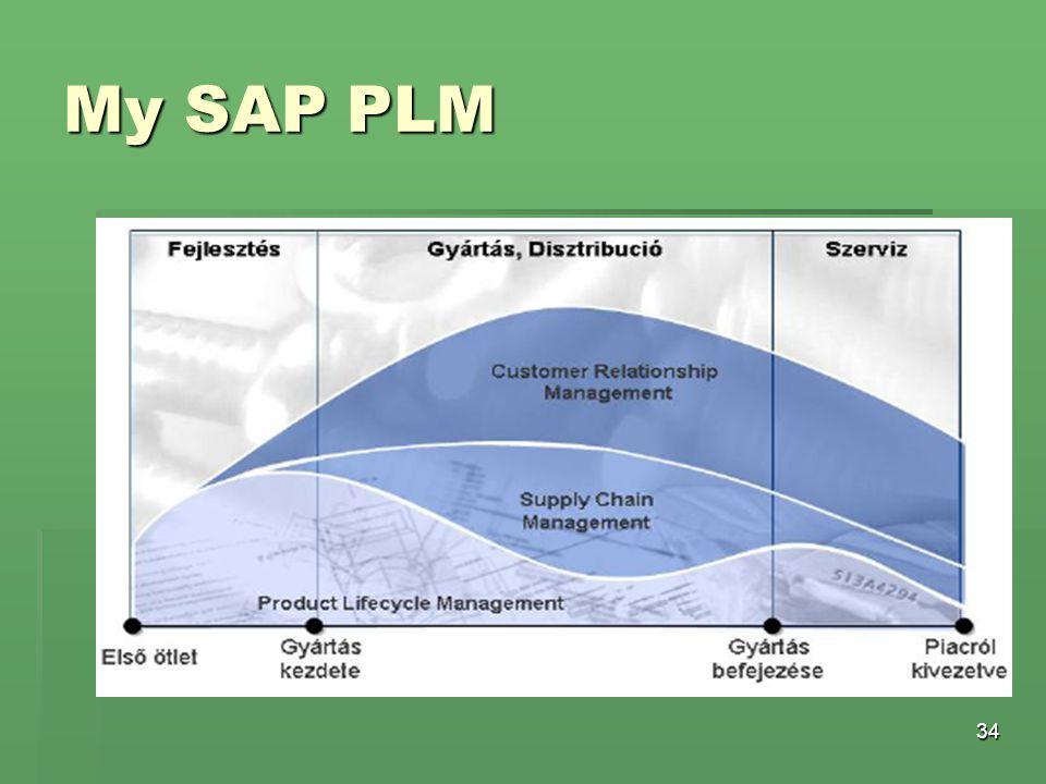 34 My SAP PLM