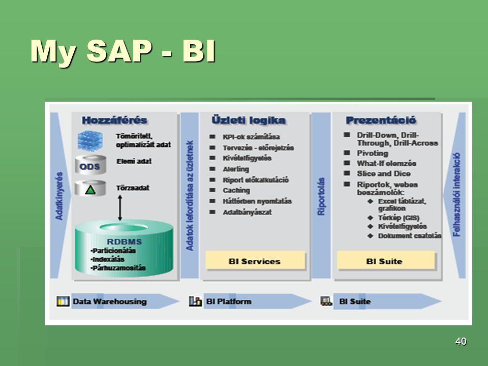40 My SAP - BI