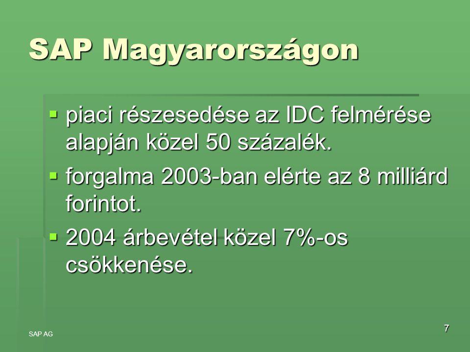 7 SAP Magyarországon  piaci részesedése az IDC felmérése alapján közel 50 százalék.  forgalma 2003-ban elérte az 8 milliárd forintot.  2004 árbevét