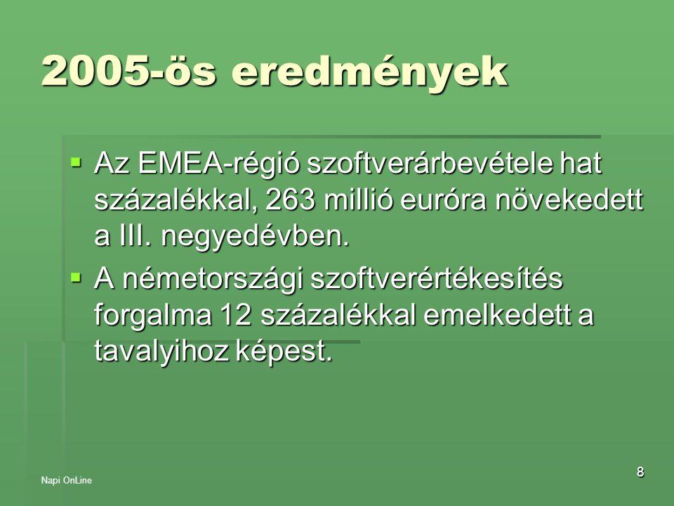 8 2005-ös eredmények  Az EMEA-régió szoftverárbevétele hat százalékkal, 263 millió euróra növekedett a III. negyedévben.  A németországi szoftverért
