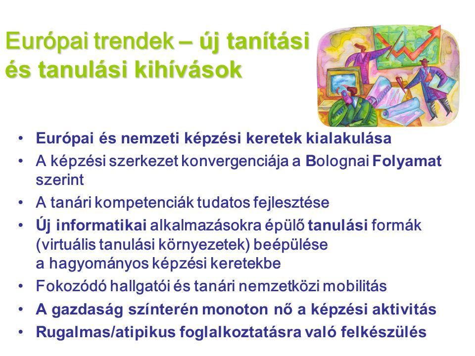 •Európai és nemzeti képzési keretek kialakulása •A képzési szerkezet konvergenciája a B olognai Folyamat szerint •A tanári kompetenciák tudatos fejlesztése •Új informatikai alkalmazásokra épülő tanulási formák (virtuális tanulási környezetek) beépülése a hagyományos képzési keretekbe •Fokozódó hallgatói és tanári nemzetközi mobilitás •A gazdaság színterén monoton nő a képzési aktivitás •Rugalmas/atipikus foglalkoztatásra való felkészülés Európai trendek – új tanítási és tanulási kihívások