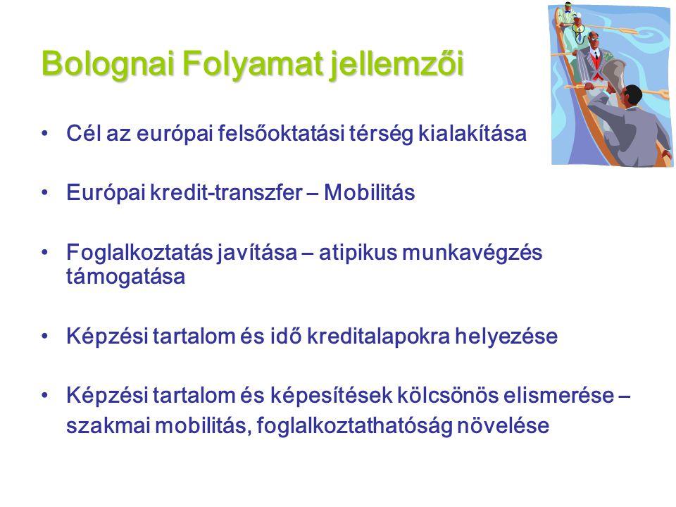 Bolognai Folyamat jellemzői •Cél az európai felsőoktatási térség kialakítása •Európai kredit-transzfer – Mobilitás •Foglalkoztatás javítása – atipikus munkavégzés támogatása •Képzési tartalom és idő kreditalapokra helyezése •Képzési tartalom és képesítések kölcsönös elismerése – szakmai mobilitás, foglalkoztathatóság növelése