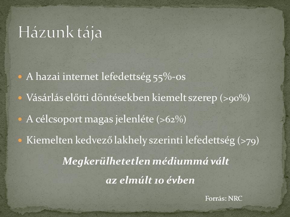  A hazai internet lefedettség 55%-os  Vásárlás előtti döntésekben kiemelt szerep (>90%)  A célcsoport magas jelenléte (>62%)  Kiemelten kedvező lakhely szerinti lefedettség (>79) Megkerülhetetlen médiummá vált az elmúlt 10 évben Forrás: NRC