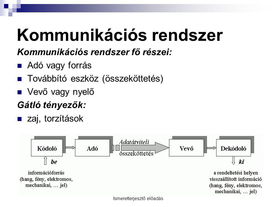 Ismeretterjesztő előadás Kommunikációs rendszer Kommunikációs rendszer fő részei:  Adó vagy forrás  Továbbító eszköz (összeköttetés)  Vevő vagy nyelő Gátló tényezők:  zaj, torzítások