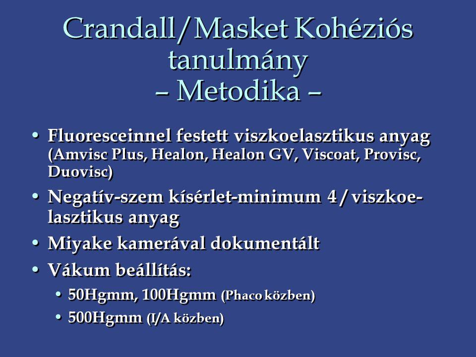 Crandall/Masket Kohéziós tanulmány – Metodika – • Fluoresceinnel festett viszkoelasztikus anyag (Amvisc Plus, Healon, Healon GV, Viscoat, Provisc, Duo