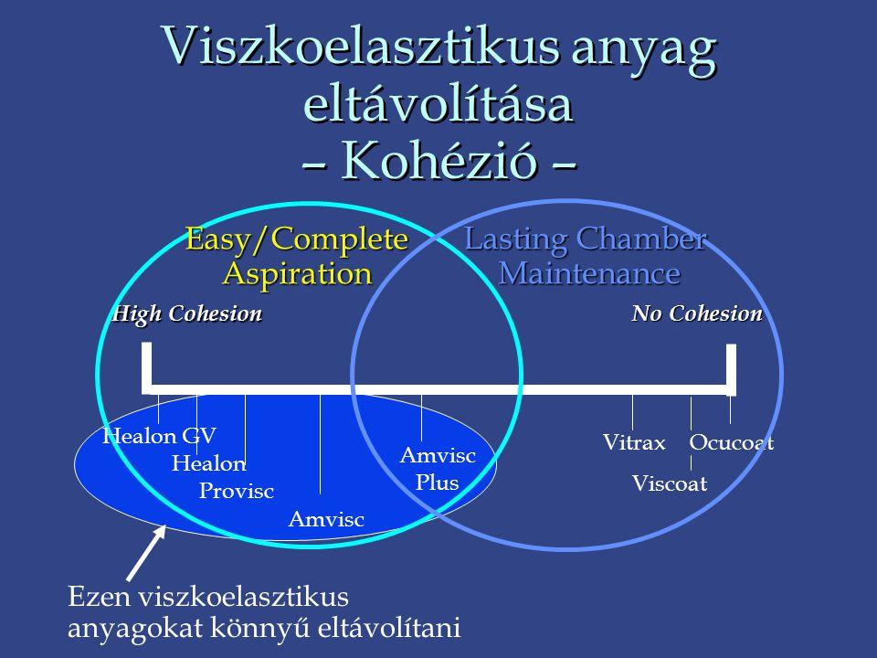 Viszkoelasztikus anyag eltávolítása – Kohézió – High Cohesion Vitrax Ocucoat Viscoat Easy/CompleteAspiration Lasting Chamber Maintenance Amvisc Plus N
