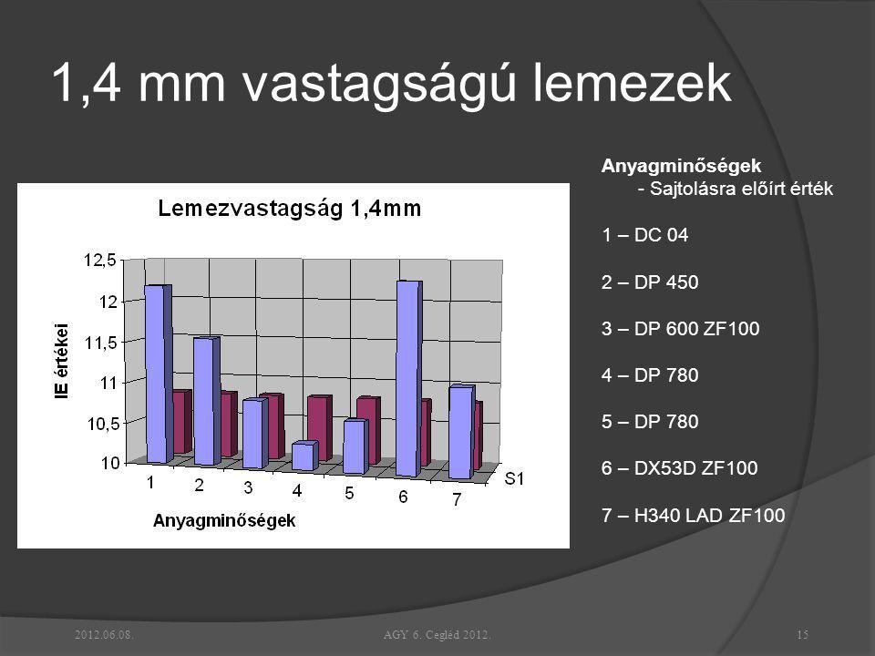 1,4 mm vastagságú lemezek Anyagminőségek - Sajtolásra előírt érték 1 – DC 04 2 – DP 450 3 – DP 600 ZF100 4 – DP 780 5 – DP 780 6 – DX53D ZF100 7 – H34