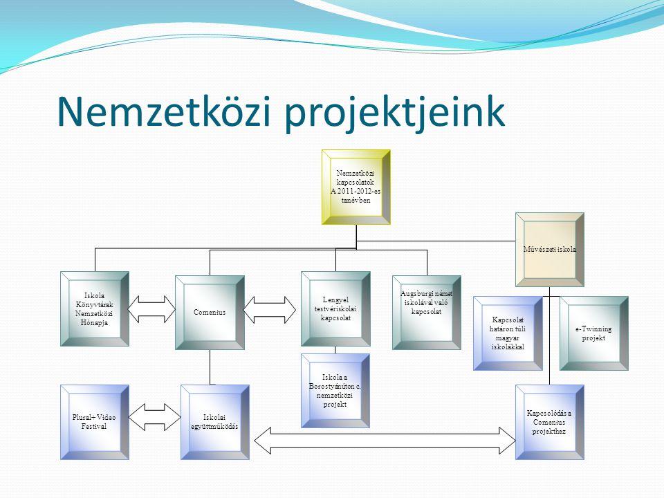 Nemzetközi projektjeink • e-Twinning program 2.éve – 2011-2012.