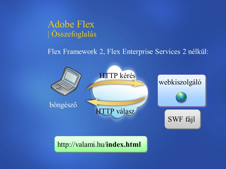Adobe Flex | Összefoglalás Flex Framework 2, Flex Enterprise Services 2 nélkül: SWF fájl böngésző HTTP kérés HTTP válasz webkiszolgáló http://valami.hu/index.html