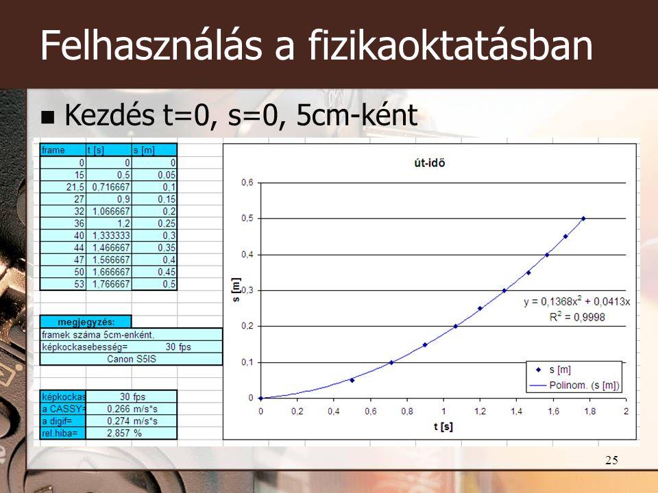 25 Felhasználás a fizikaoktatásban  Kezdés t=0, s=0, 5cm-ként