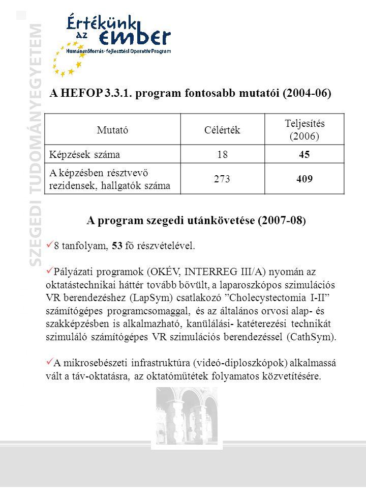 MutatóCélérték Teljesítés (2006) Képzések száma1845 A képzésben résztvevő rezidensek, hallgatók száma 273409 A program szegedi utánkövetése (2007-08 )  8 tanfolyam, 53 fő részvételével.