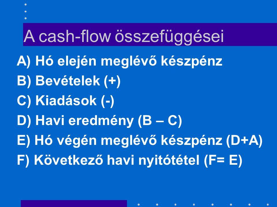 Cash-flow felépítése KÉTFÉLE CÉL  KÉTFÉLE FELÉPÍTÉS!