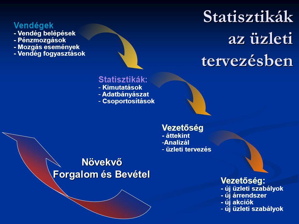 Statisztikák az üzleti tervezésben Vezetőség: - új üzleti szabályok - új árrendszer - új akciók - új üzleti szabályok Statisztikák: - Kimutatások - Ad