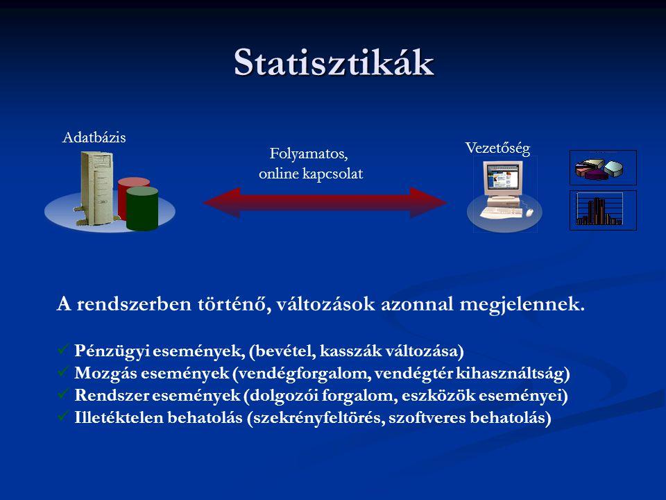 Statisztikák Vezetőség Adatbázis Folyamatos, online kapcsolat A rendszerben történő, változások azonnal megjelennek.  Pénzügyi események, (bevétel, k