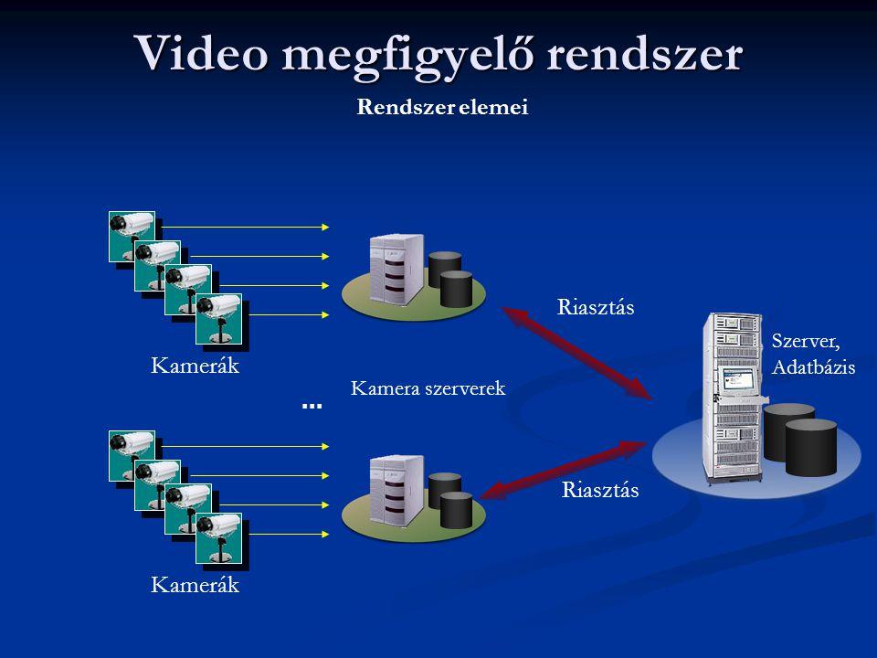 Video megfigyelő rendszer Kamerák... Riasztás Rendszer elemei Szerver, Adatbázis Kamera szerverek