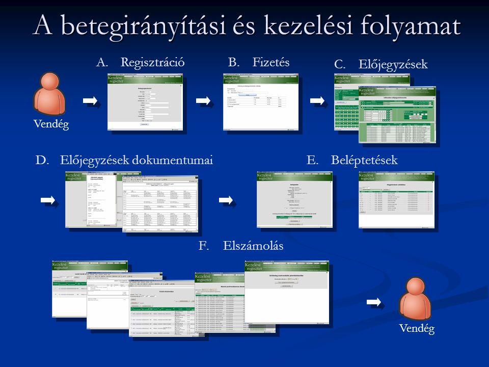 A betegirányítási és kezelési folyamat A.RegisztrációB.Fizetés C.Előjegyzések D.Előjegyzések dokumentumai E.Beléptetések F.Elszámolás Vendég
