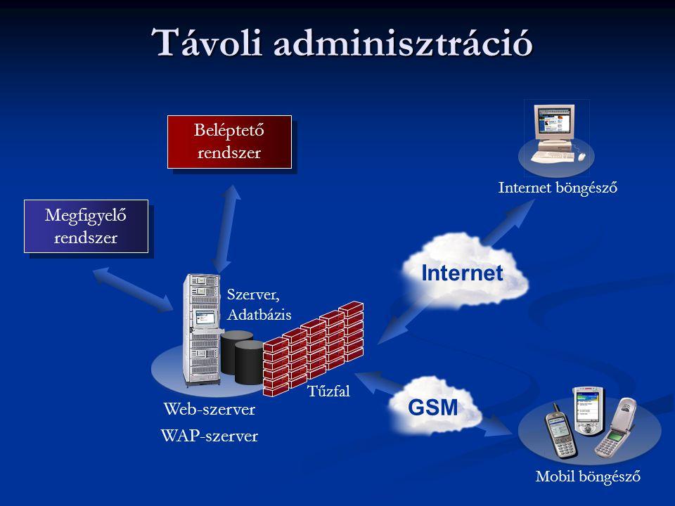 Távoli adminisztráció Web-szerver WAP-szerver Beléptető rendszer Megfigyelő rendszer Mobil böngésző GSM Internet Internet böngésző Szerver, Adatbázis