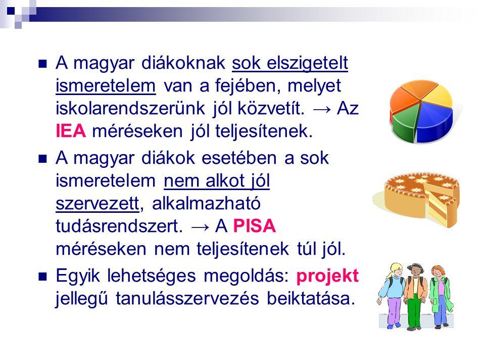  A magyar diákoknak sok elszigetelt ismeretelem van a fejében, melyet iskolarendszerünk jól közvetít. → Az IEA méréseken jól teljesítenek.  A magyar