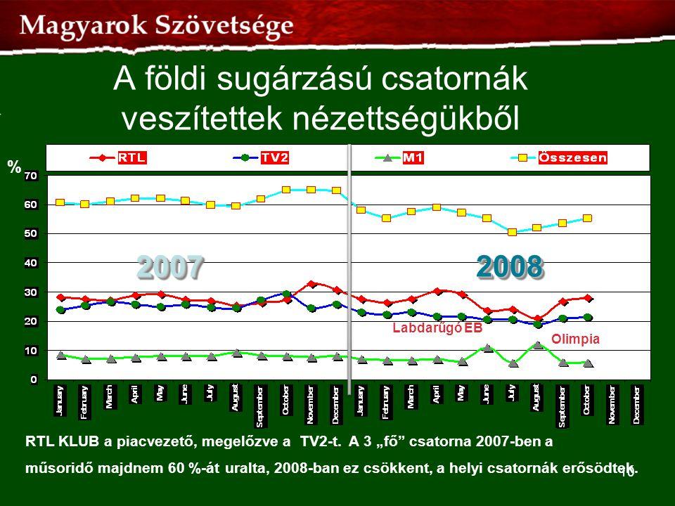 """A földi sugárzású csatornák veszítettek nézettségükből RTL KLUB a piacvezető, megelőzve a TV2-t. A 3 """"fő"""" csatorna 2007-ben a műsoridő majdnem 60 %-át"""