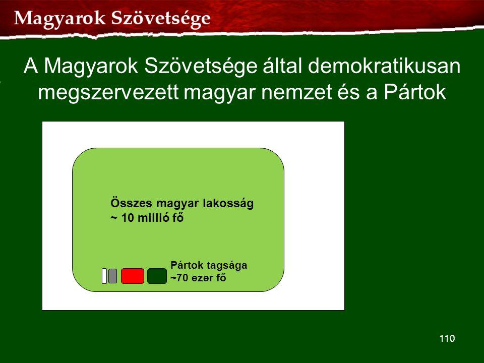 A Magyarok Szövetsége által demokratikusan megszervezett magyar nemzet és a Pártok 110 Összes magyar lakosság ~ 10 millió fő Pártok tagsága ~70 ezer f
