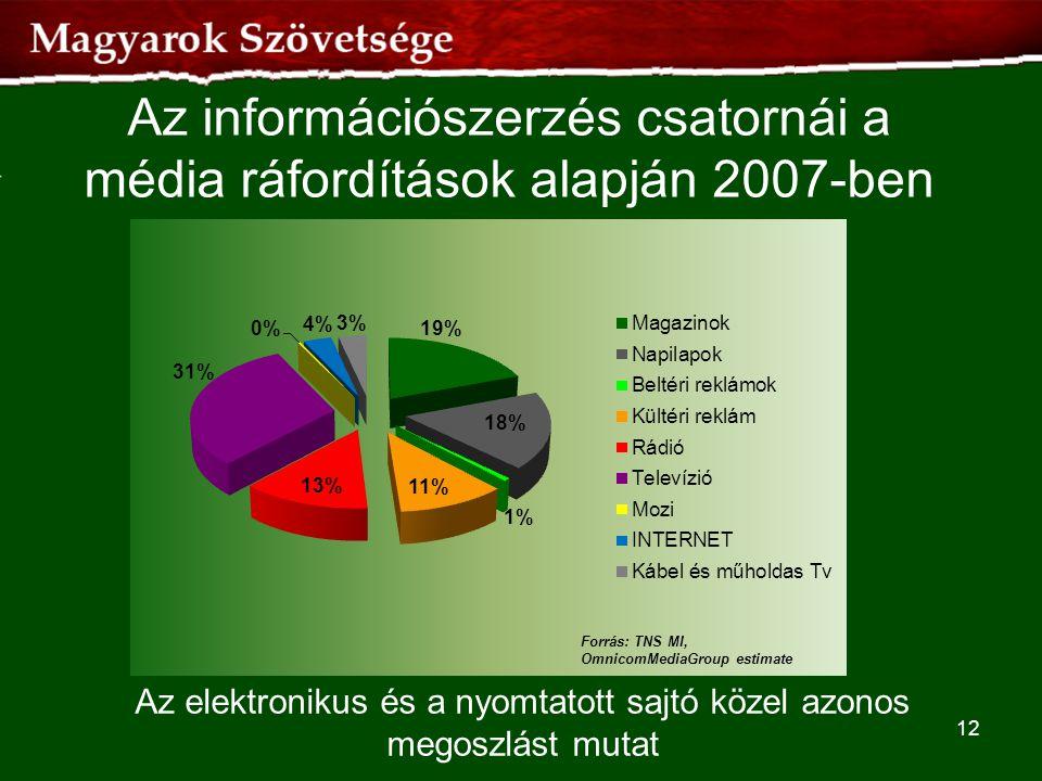 Az információszerzés csatornái a média ráfordítások alapján 2007-ben 12 Az elektronikus és a nyomtatott sajtó közel azonos megoszlást mutat Forrás: TN