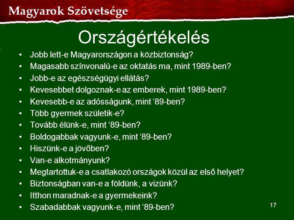 Országértékelés •Jobb lett-e Magyarországon a közbiztonság? •Magasabb színvonalú-e az oktatás ma, mint 1989-ben? •Jobb-e az egészségügyi ellátás? •Kev
