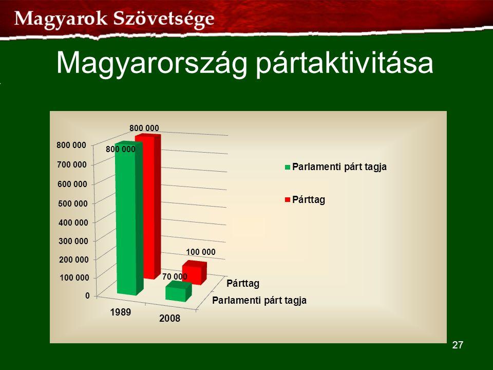 Magyarország pártaktivitása 27