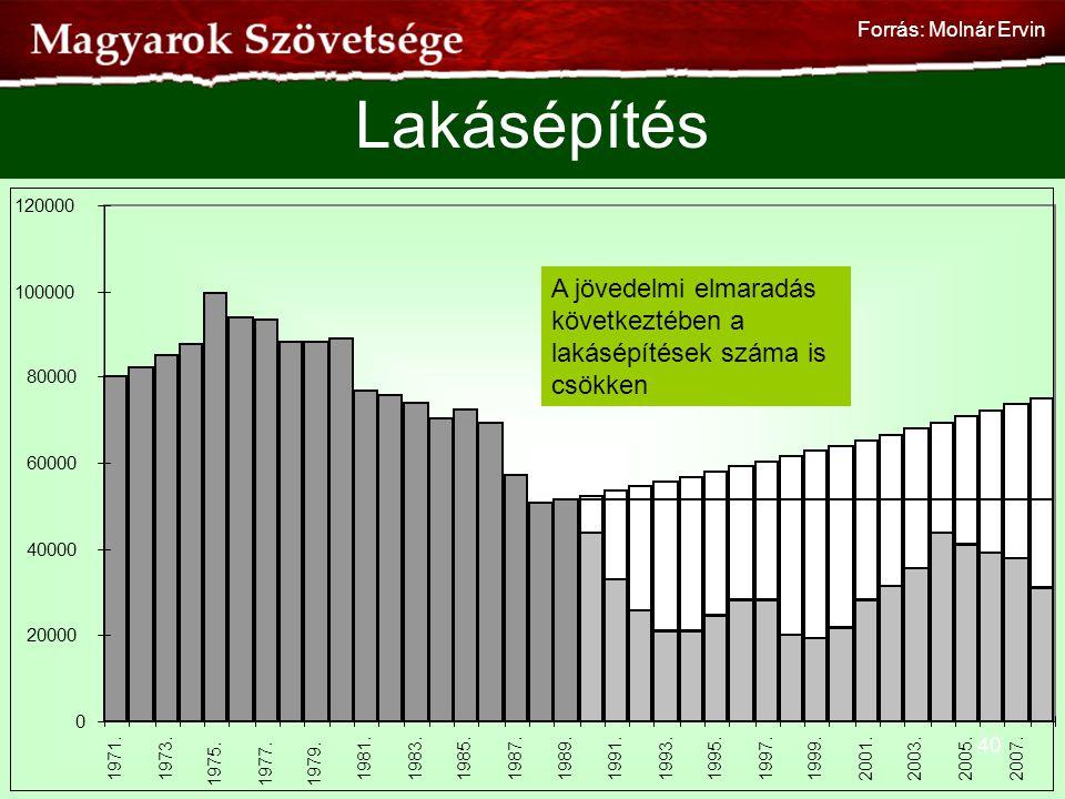 Lakásépítés 40 A jövedelmi elmaradás következtében a lakásépítések száma is csökken Forrás: Molnár Ervin