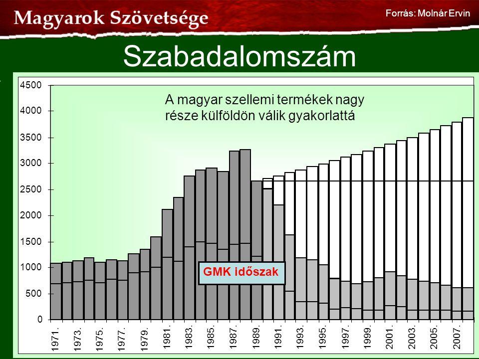 Szabadalomszám GMK időszak 41 A magyar szellemi termékek nagy része külföldön válik gyakorlattá Forrás: Molnár Ervin