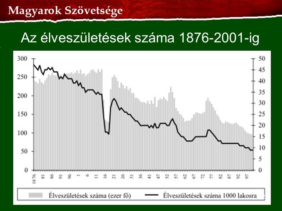 Az élveszületések száma 1876-2001-ig 42