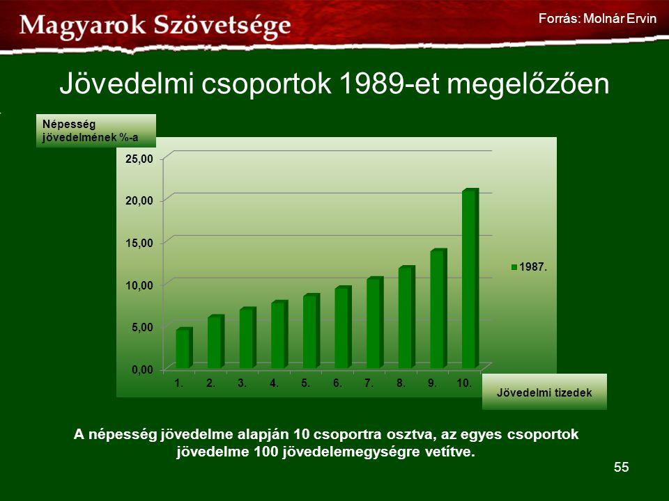 Jövedelmi csoportok 1989-et megelőzően A népesség jövedelme alapján 10 csoportra osztva, az egyes csoportok jövedelme 100 jövedelemegységre vetítve. 5