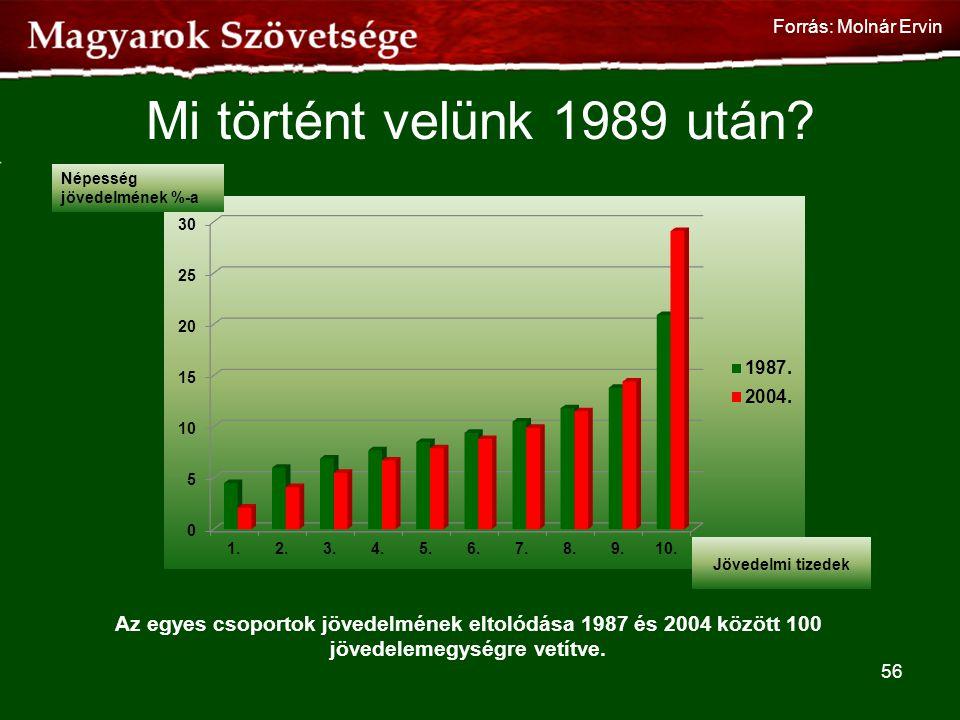 Mi történt velünk 1989 után? Az egyes csoportok jövedelmének eltolódása 1987 és 2004 között 100 jövedelemegységre vetítve. 56 Népesség jövedelmének %-