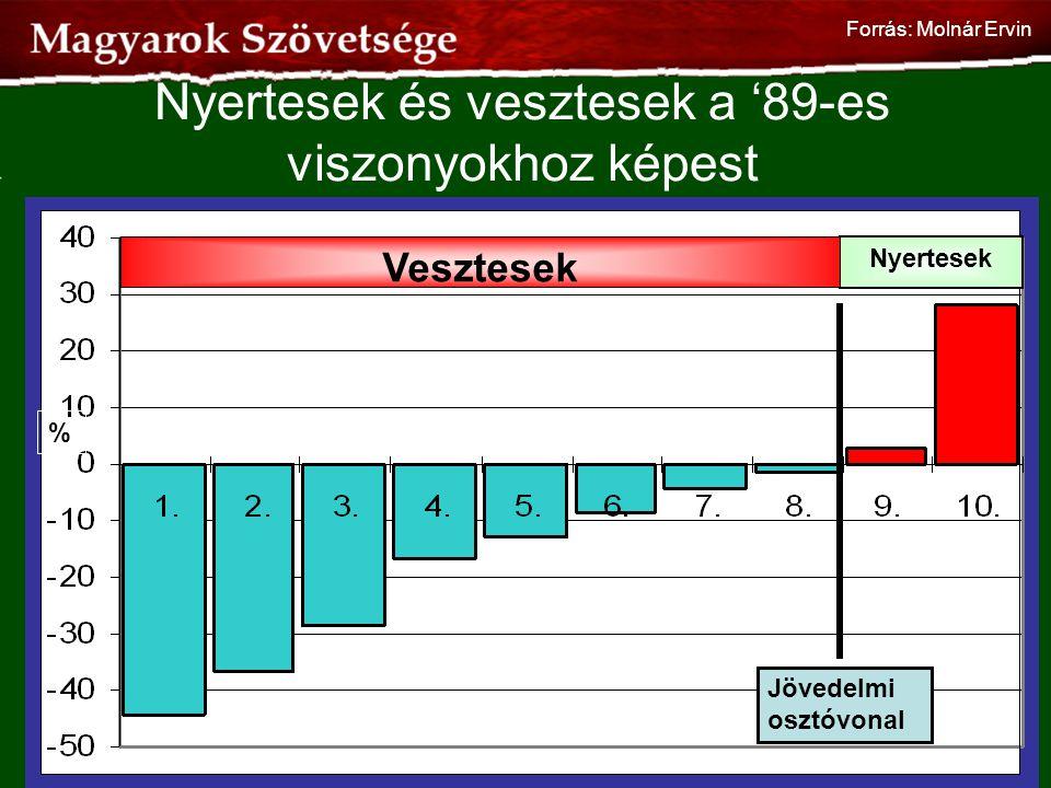 Nyertesek és vesztesek a '89-es viszonyokhoz képest Nyertesek Jövedelmi osztóvonal Vesztesek % 59 Forrás: Molnár Ervin