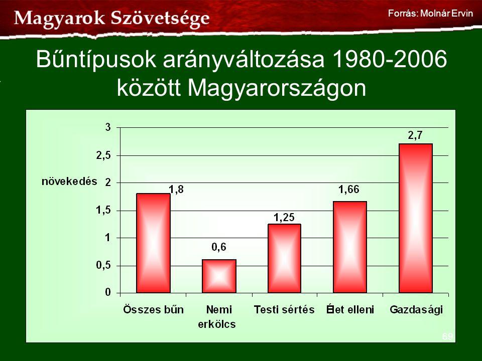 Bűntípusok arányváltozása 1980-2006 között Magyarországon 69 Forrás: Molnár Ervin